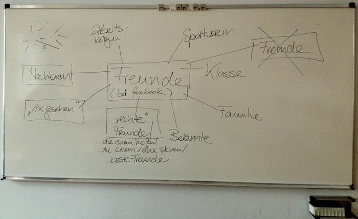Freunde-Mindmap in der Klasse 9 der Hohensteinschule Stuttgart