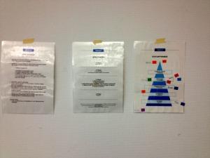 Spielregeln, Spielverlauf und Statuspyramide